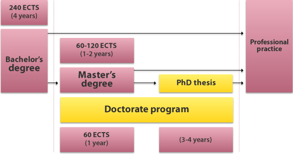Degree masters phd doctorate